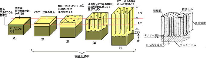 アルマイト説明図